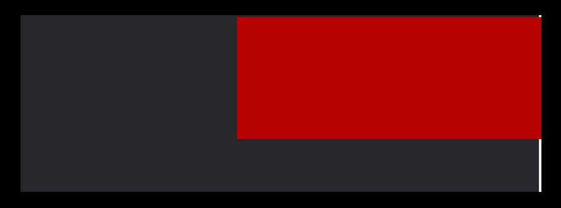 FisLab Services